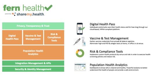 Fern Health Check Graphic
